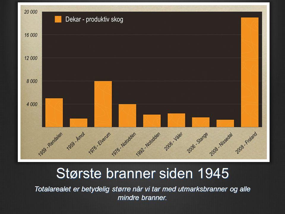 Største branner siden 1945 Totalarealet er betydelig større når vi tar med utmarksbranner og alle mindre branner.