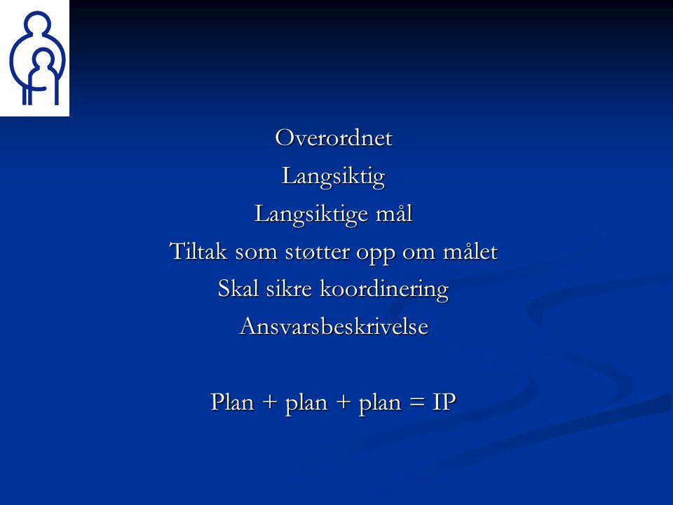 OverordnetLangsiktig Langsiktige mål Tiltak som støtter opp om målet Skal sikre koordinering Ansvarsbeskrivelse Plan + plan + plan = IP