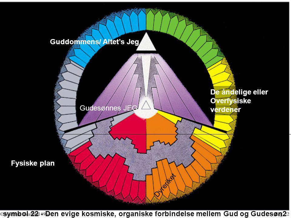symbol 22 - Den evige kosmiske, organiske forbindelse mellem Gud og Gudesøn2 Guddommens/ Altet's Jeg Gudesønnes JEG De åndelige eller Overfysiske verd