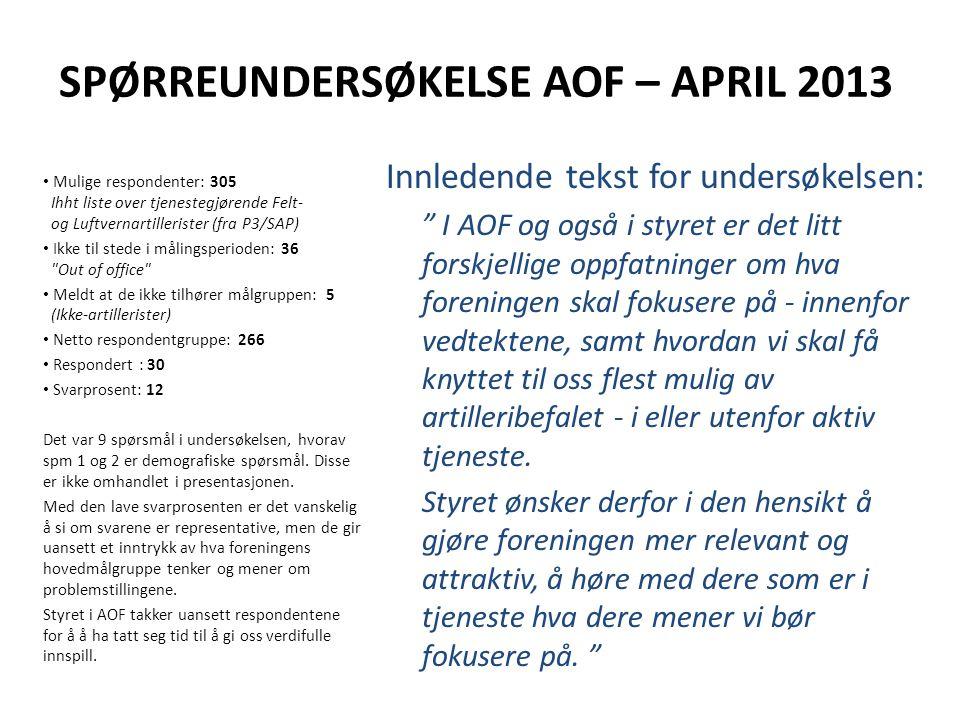 """SPØRREUNDERSØKELSE AOF – APRIL 2013 Innledende tekst for undersøkelsen: """" I AOF og også i styret er det litt forskjellige oppfatninger om hva forening"""
