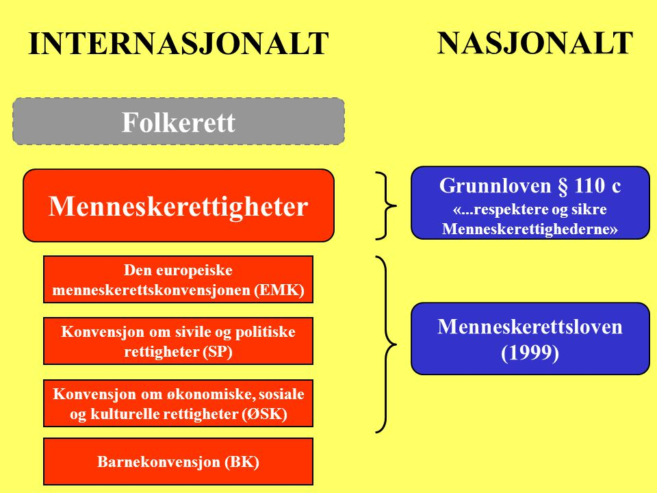 Folkerett Menneskerettigheter Grunnloven § 110 c «...respektere og sikre Menneskerettighederne» Den europeiske menneskerettskonvensjonen (EMK) Konvensjon om sivile og politiske rettigheter (SP) Konvensjon om økonomiske, sosiale og kulturelle rettigheter (ØSK) Menneskerettsloven (1999) Barnekonvensjon (BK) INTERNASJONALT NASJONALT