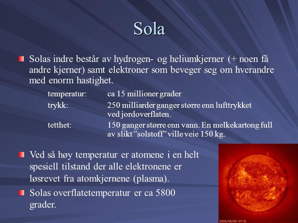 Sola Solas indre består av hydrogen- og heliumkjerner (+ noen få andre kjerner) samt elektroner som beveger seg om hverandre med enorm hastighet. temp