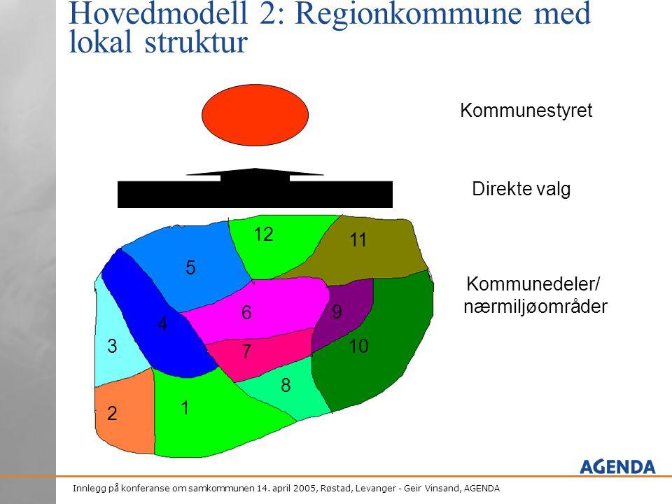 Innlegg på konferanse om samkommunen 14. april 2005, Røstad, Levanger - Geir Vinsand, AGENDA Hovedmodell 2: Regionkommune med lokal struktur Kommunest