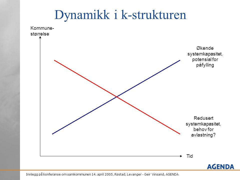 Innlegg på konferanse om samkommunen 14. april 2005, Røstad, Levanger - Geir Vinsand, AGENDA Tid Kommune- størrelse Økende systemkapasitet, potensial