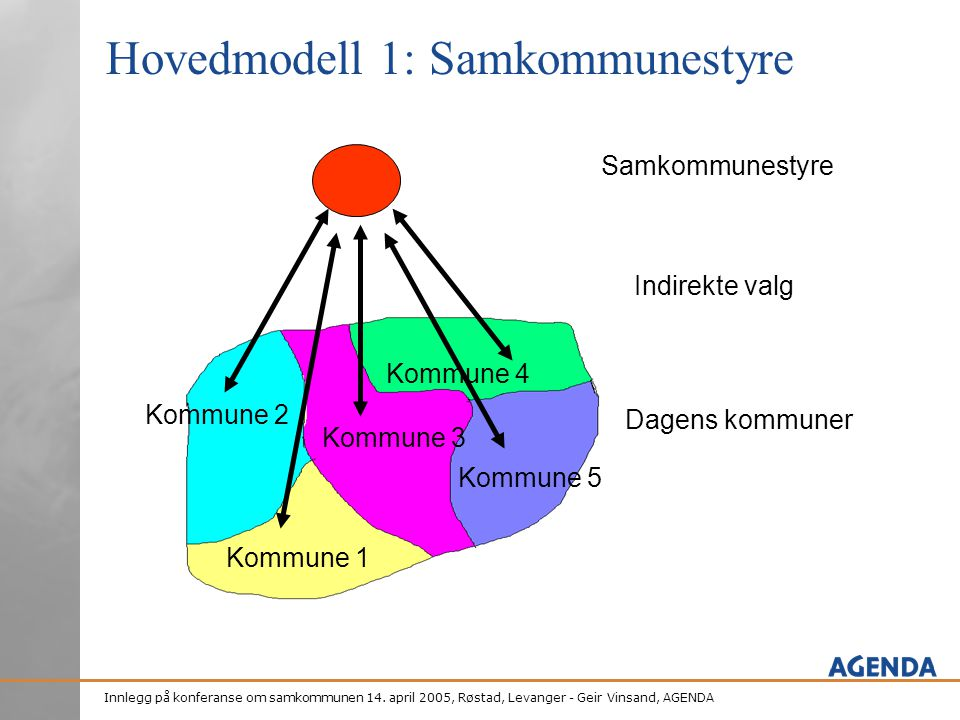 Innlegg på konferanse om samkommunen 14. april 2005, Røstad, Levanger - Geir Vinsand, AGENDA Hovedmodell 1: Samkommunestyre Kommune 2 Kommune 1 Kommun
