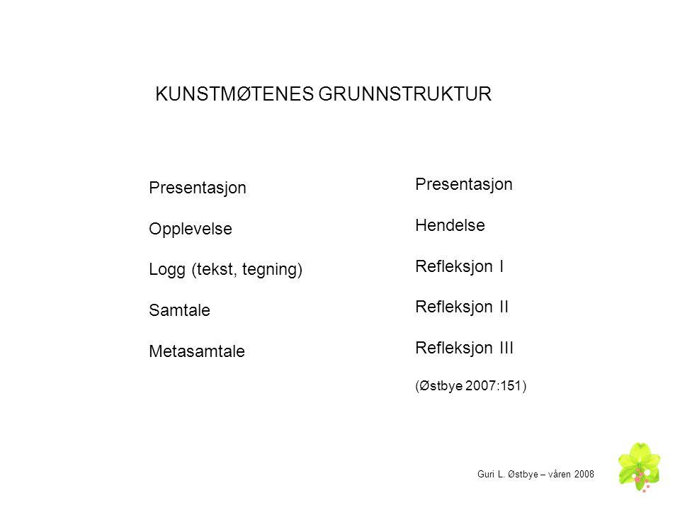 KUNSTMØTENES GRUNNSTRUKTUR Presentasjon Opplevelse Logg (tekst, tegning) Samtale Metasamtale Presentasjon Hendelse Refleksjon I Refleksjon II Refleksjon III (Østbye 2007:151) Guri L.