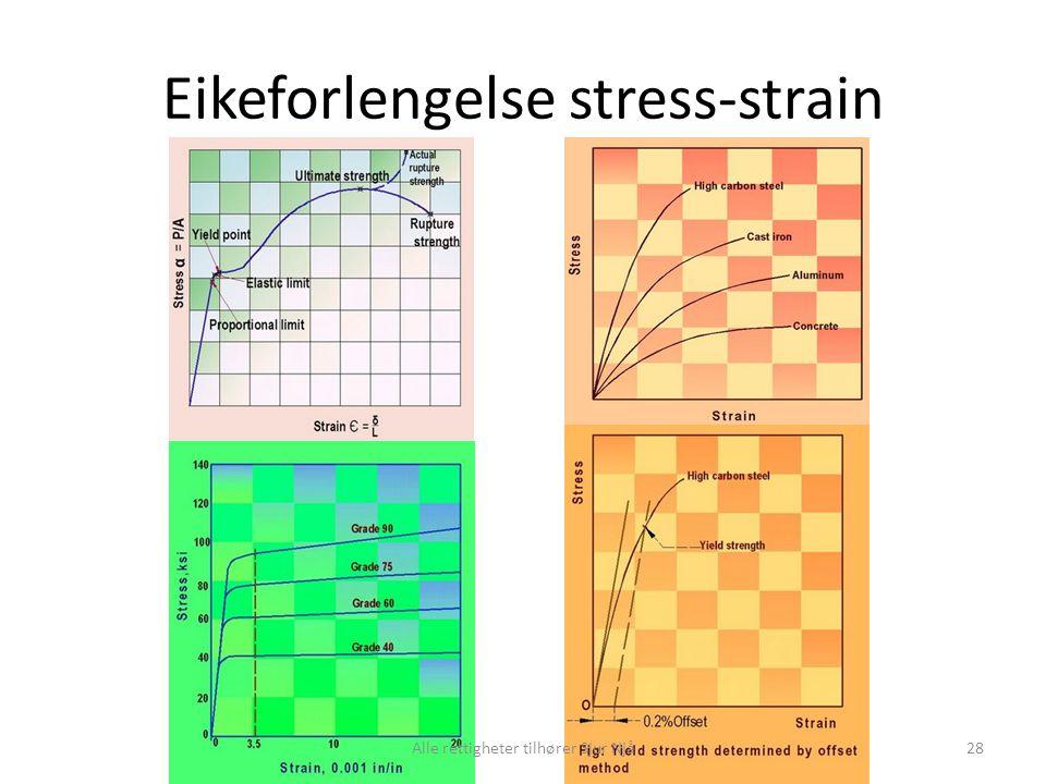 Eikeforlengelse stress-strain 28Alle rettigheter tilhører Sjur Njå