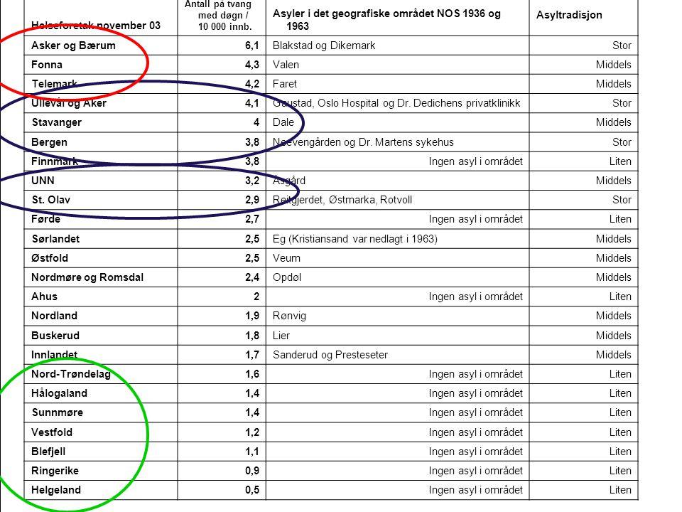 Helseforetak november 03 Antall på tvang med døgn / 10 000 innb.