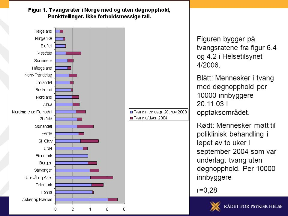Figuren bygger på tvangsratene fra figur 6.4 og 4.2 i Helsetilsynet 4/2006.