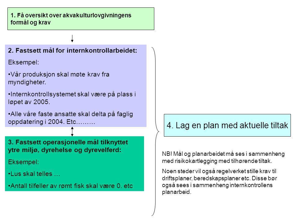 1. Få oversikt over akvakulturlovgivningens formål og krav 2. Fastsett mål for internkontrollarbeidet: Eksempel: •Vår produksjon skal møte krav fra my