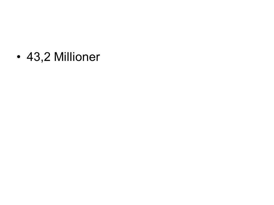 •43,2 Millioner