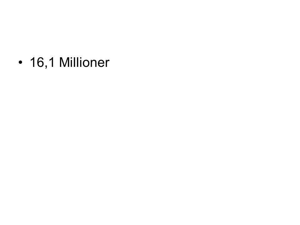 •16,1 Millioner