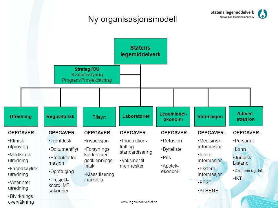 www.legemiddelverket.no Ny organisasjonsmodell Statens legemiddelverk Utredning Legemiddel- økonomi Strategi/OU Kvalitetsstyring Program/Prosjektstyri