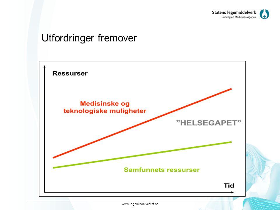 www.legemiddelverket.no Er nytte - risiko tilnærmingen i endring.