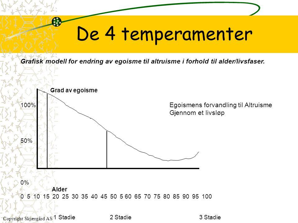 De 4 temperamenter Grafisk modell for endring av egoisme til altruisme i forhold til alder/livsfaser. Grad av egoisme 100% Egoismens forvandling til A