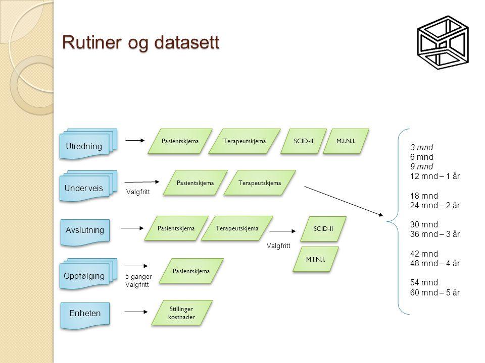 Rutiner og datasett Oppfølging Under veis Utredning SCID-II M.I.N.I.