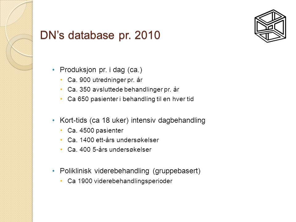 DN's database pr.2010 •Produksjon pr. i dag (ca.) •Ca.