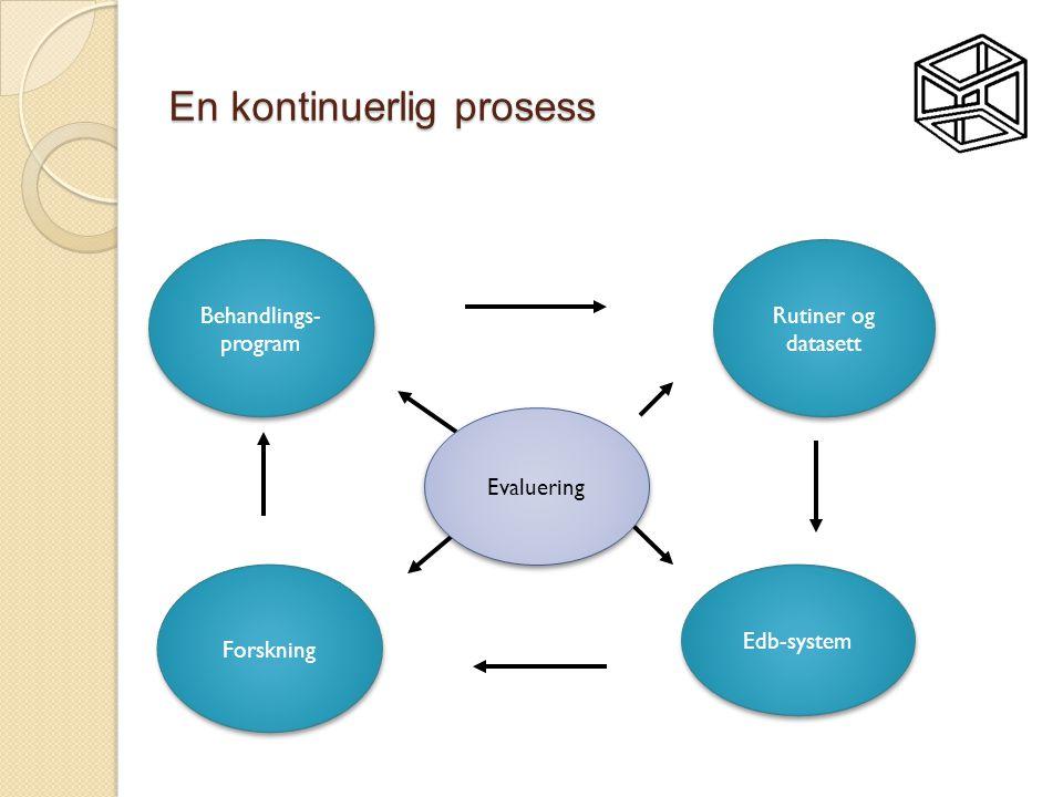 En kontinuerlig prosess Behandlings- program Behandlings- program Rutiner og datasett Rutiner og datasett Edb-system Forskning Evaluering