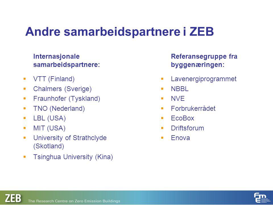 Andre samarbeidspartnere i ZEB Internasjonale samarbeidspartnere:  VTT (Finland)  Chalmers (Sverige)  Fraunhofer (Tyskland)  TNO (Nederland)  LBL