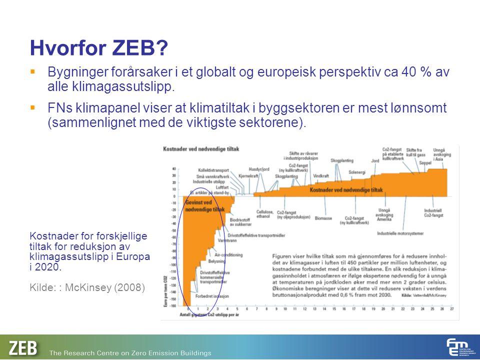 Hvorfor ZEB?  Bygninger forårsaker i et globalt og europeisk perspektiv ca 40 % av alle klimagassutslipp.  FNs klimapanel viser at klimatiltak i byg