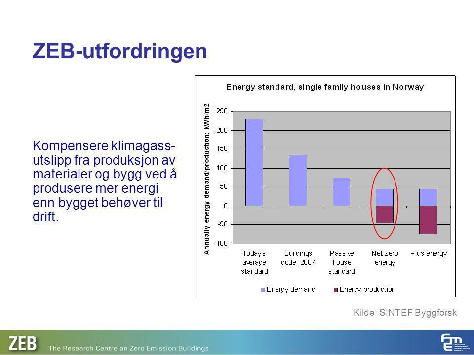ZEB-utfordringen Kompensere klimagass- utslipp fra produksjon av materialer og bygg ved å produsere mer energi enn bygget behøver til drift. Kilde: SI