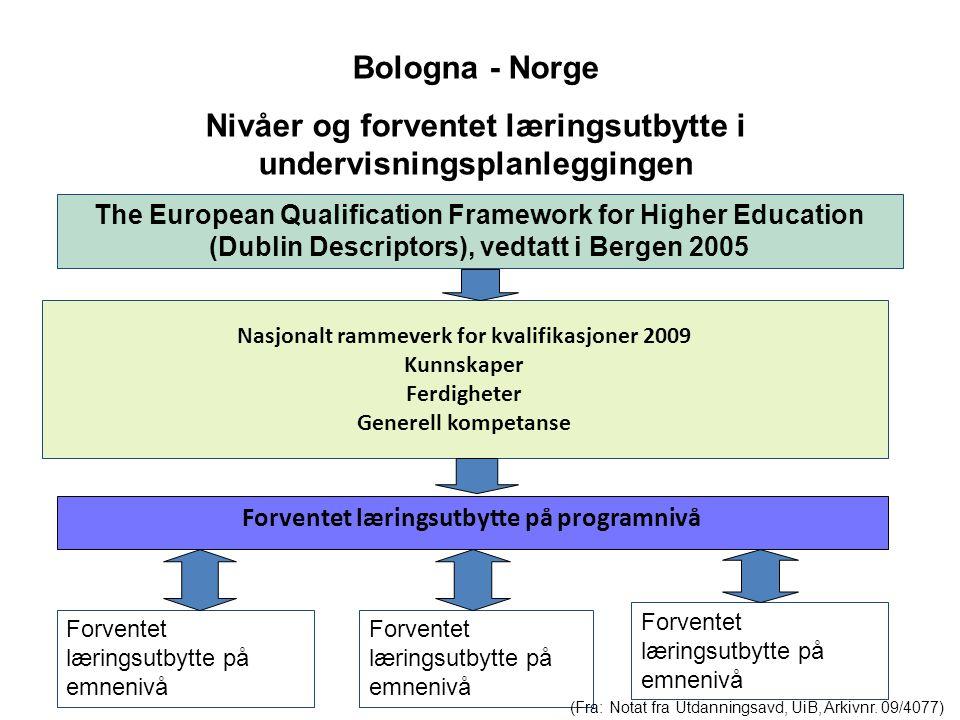 Nasjonalt rammeverk for kvalifikasjoner 2009 Kunnskaper Ferdigheter Generell kompetanse Forventet læringsutbytte på programnivå Bologna - Norge Nivåer