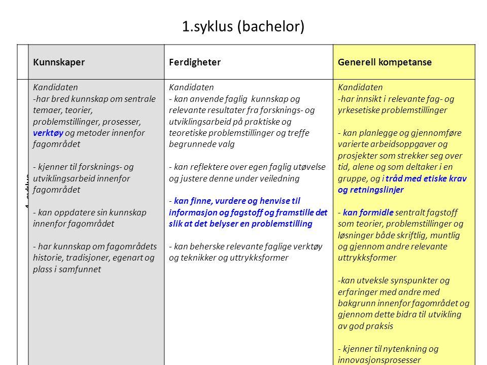 1. syklus 1.syklus (bachelor) KunnskaperFerdigheterGenerell kompetanse Kandidaten -har bred kunnskap om sentrale temaer, teorier, problemstillinger, p
