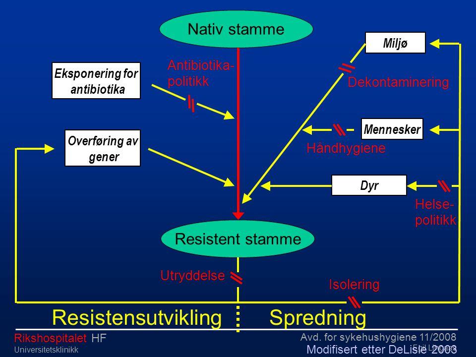 Avd. for sykehushygiene 11/2008 Egil Lingaas Rikshospitalet HF Universitetsklinikk Dyr Mennesker Eksponering for antibiotika Miljø Overføring av gener