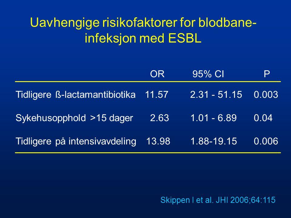 Uavhengige risikofaktorer for blodbane- infeksjon med ESBL Skippen I et al. JHI 2006;64:115 Tidligere ß-lactamantibiotika 11.57 2.31 - 51.15 0.003 Syk