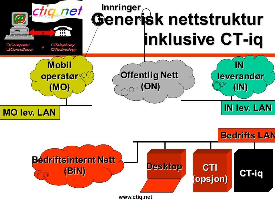 www.ctiq.net Generisk nettstruktur inklusive CT-iq Offentlig Nett (ON) Bedriftsinternt Nett (BiN) CTI(opsjon)CT-iq Bedrifts LAN IN lev.