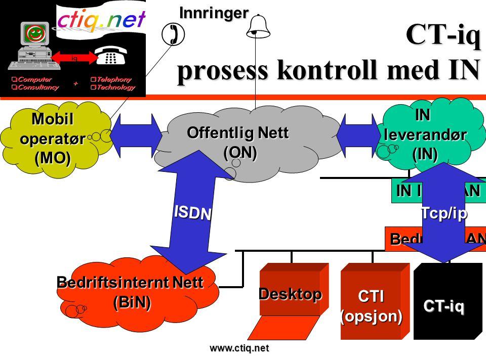 www.ctiq.net CT-iq prosess kontroll med IN Offentlig Nett (ON) Bedriftsinternt Nett (BiN) CTI(opsjon)CT-iq ISDN Bedrifts LAN IN lev.