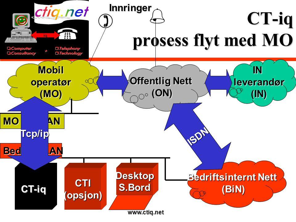 www.ctiq.net CT-iq prosess flyt med MO Offentlig Nett (ON) Bedriftsinternt Nett (BiN) ISDN InnringerINleverandør(IN)Mobiloperatør(MO)  MO lev.