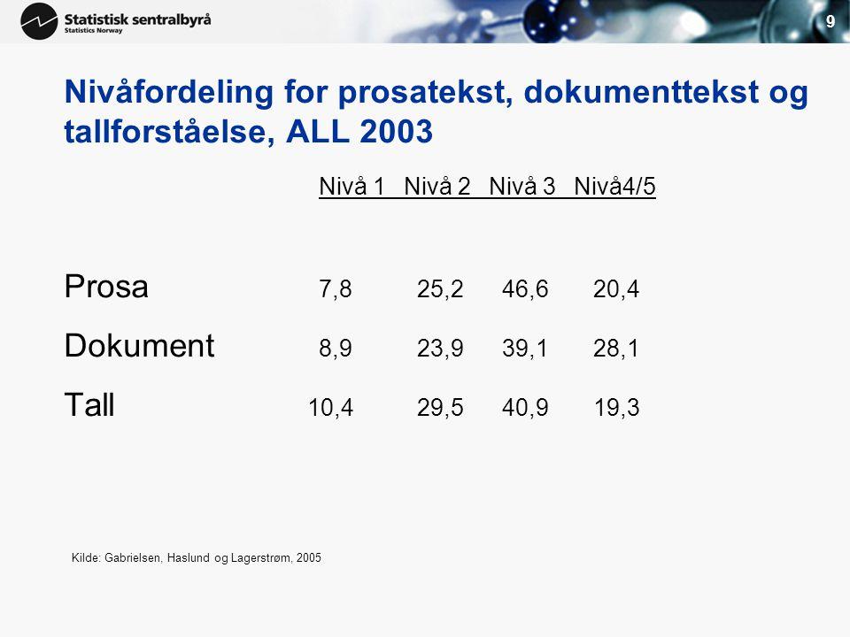 9 Nivåfordeling for prosatekst, dokumenttekst og tallforståelse, ALL 2003 Nivå 1Nivå 2Nivå 3Nivå4/5 Prosa 7,8 25,2 46,6 20,4 Dokument 8,9 23,9 39,1 28,1 Tall 10,4 29,5 40,9 19,3 Kilde: Gabrielsen, Haslund og Lagerstrøm, 2005