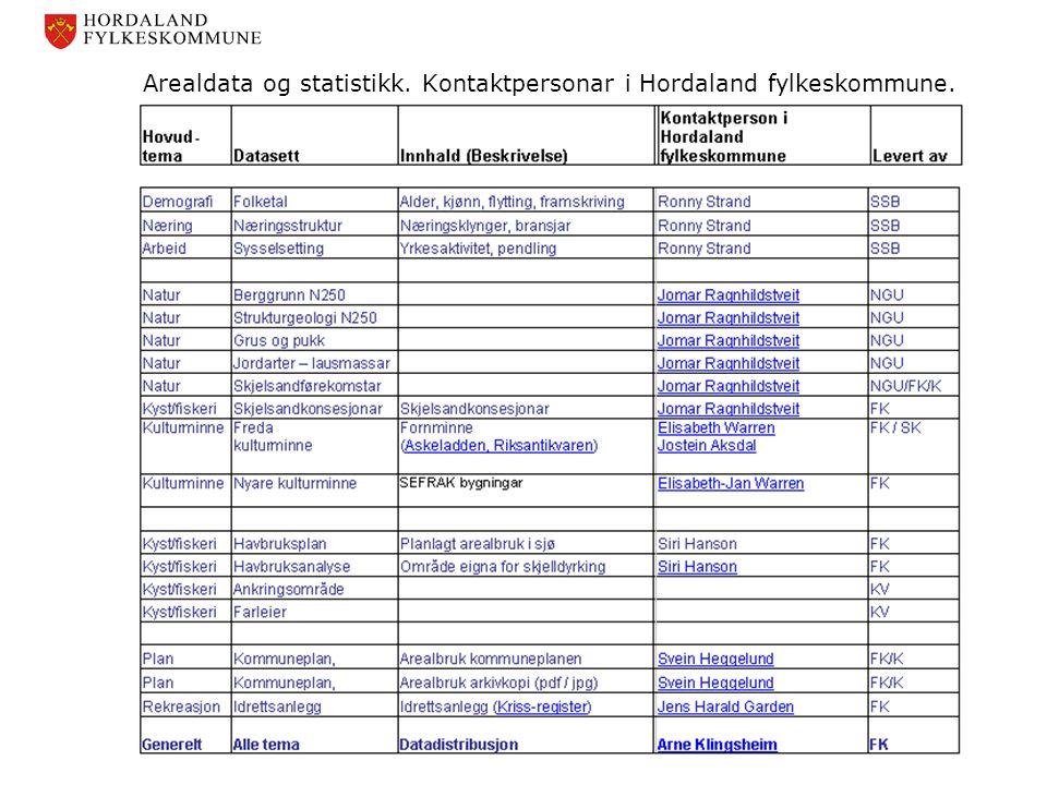 Arealdata og statistikk. Kontaktpersonar i Hordaland fylkeskommune.
