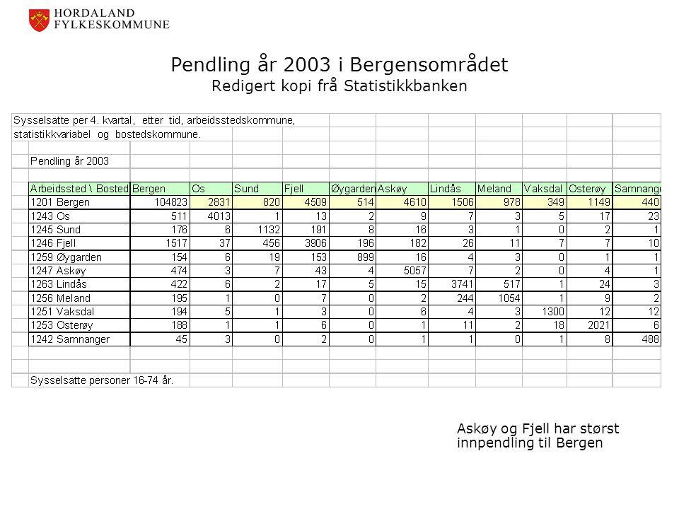 Pendling år 2003 i Bergensområdet Redigert kopi frå Statistikkbanken Askøy og Fjell har størst innpendling til Bergen
