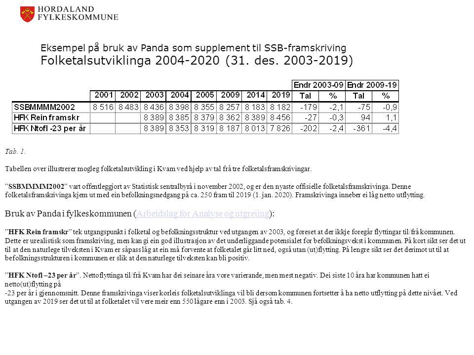 Eksempel på bruk av Panda som supplement til SSB-framskriving Folketalsutviklinga 2004-2020 (31. des. 2003-2019) Tab. 1. Tabellen over illustrerer mog