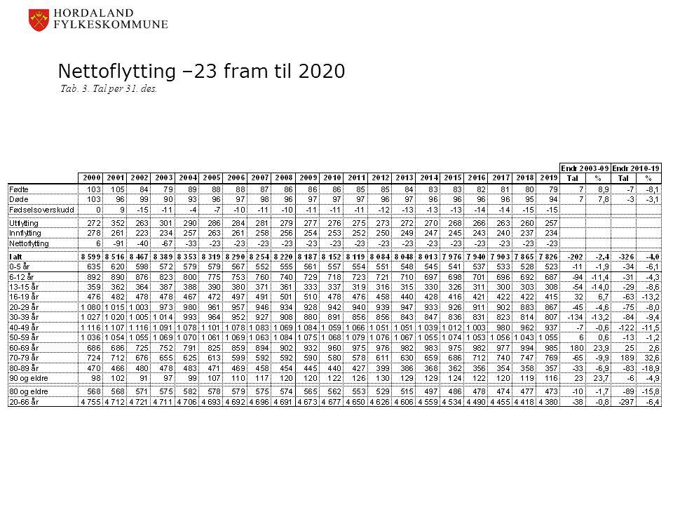 Nettoflytting –23 fram til 2020 Tab. 3. Tal per 31. des.