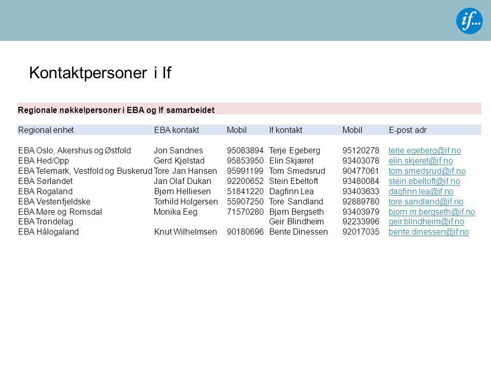 Kontaktpersoner i If Regionale nøkkelpersoner i EBA og If samarbeidet Regional enhetEBA kontaktMobilIf kontaktMobilE-post adr EBA Oslo, Akershus og Øs