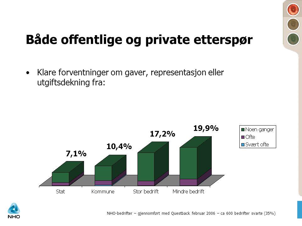 Både offentlige og private etterspør •Klare forventninger om gaver, representasjon eller utgiftsdekning fra: 7,1% 10,4% 17,2% 19,9% NHO-bedrifter – gj