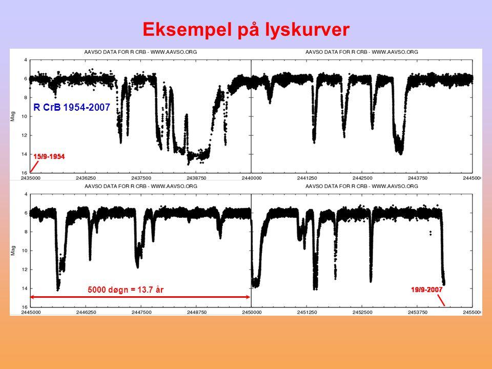 5000 døgn = 13.7 år R CrB 1954-2007 Eksempel på lyskurver
