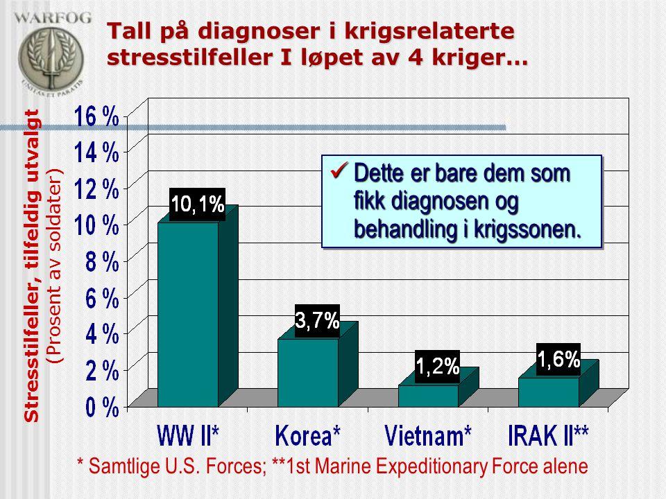 Tall på diagnoser i krigsrelaterte stresstilfeller I løpet av 4 kriger… Stresstilfeller, tilfeldig utvalgt (Prosent av soldater) * Samtlige U.S. Force
