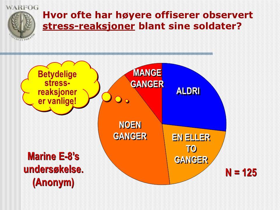 Hvor ofte har høyere offiserer observert stress-reaksjoner blant sine soldater? ALDRI EN ELLER TO GANGER NOEN GANGER MANGE GANGER N = 125 Marine E-8's