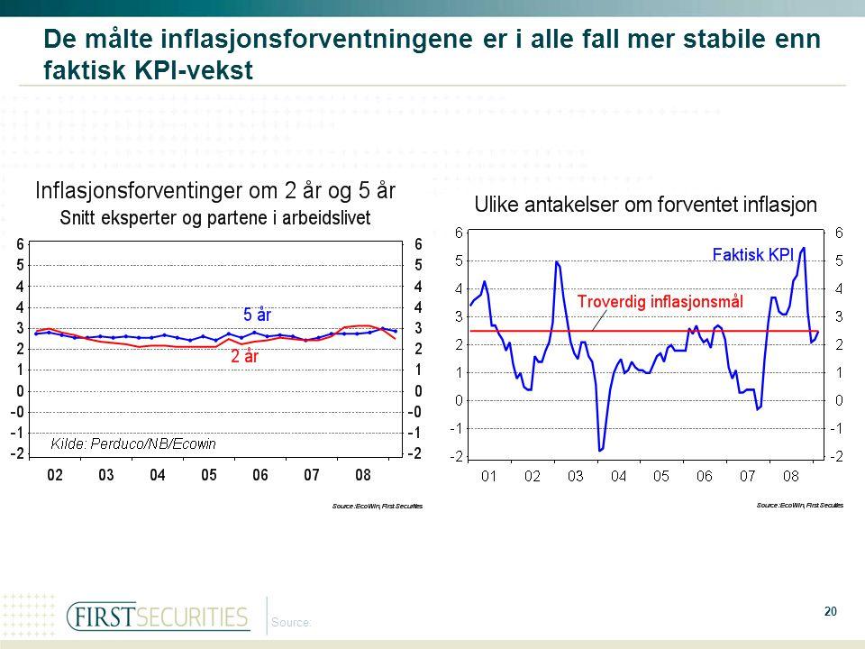 20 Source: De målte inflasjonsforventningene er i alle fall mer stabile enn faktisk KPI-vekst