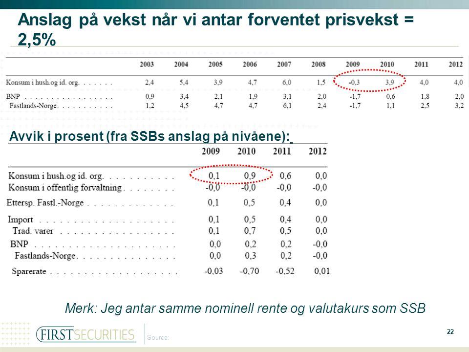 22 Source: Anslag på vekst når vi antar forventet prisvekst = 2,5% Avvik i prosent (fra SSBs anslag på nivåene): Merk: Jeg antar samme nominell rente