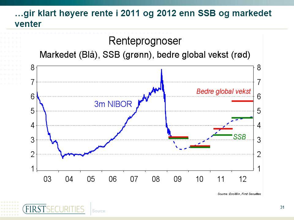 31 Source: …gir klart høyere rente i 2011 og 2012 enn SSB og markedet venter