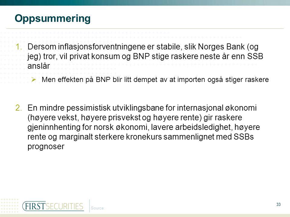 33 Source: Oppsummering 1.Dersom inflasjonsforventningene er stabile, slik Norges Bank (og jeg) tror, vil privat konsum og BNP stige raskere neste år