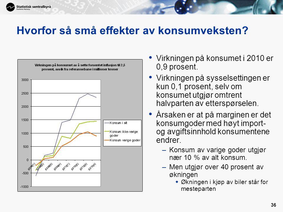 36 Hvorfor så små effekter av konsumveksten? • Virkningen på konsumet i 2010 er 0,9 prosent. • Virkningen på sysselsettingen er kun 0,1 prosent, selv