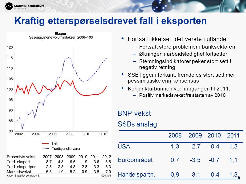 8 Kraftig etterspørselsdrevet fall i eksporten • Fortsatt ikke sett det verste i utlandet –Fortsatt store problemer i banksektoren –Økningen i arbeids