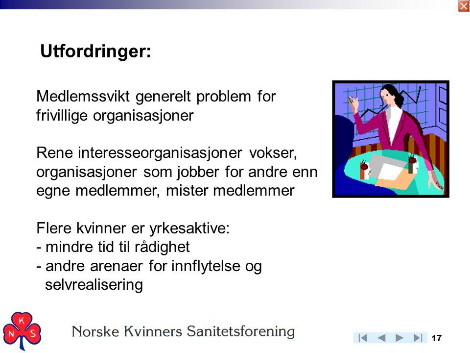 17 Utfordringer: Medlemssvikt generelt problem for frivillige organisasjoner Rene interesseorganisasjoner vokser, organisasjoner som jobber for andre