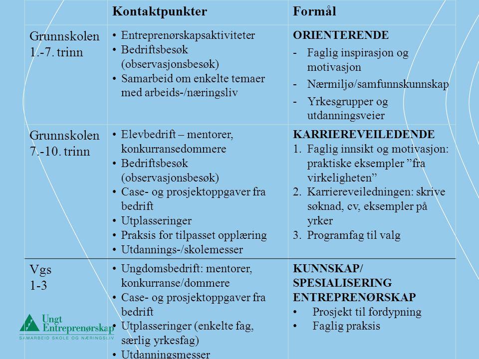 KontaktpunkterFormål Grunnskolen 1.-7. trinn •Entreprenørskapsaktiviteter •Bedriftsbesøk (observasjonsbesøk) •Samarbeid om enkelte temaer med arbeids-